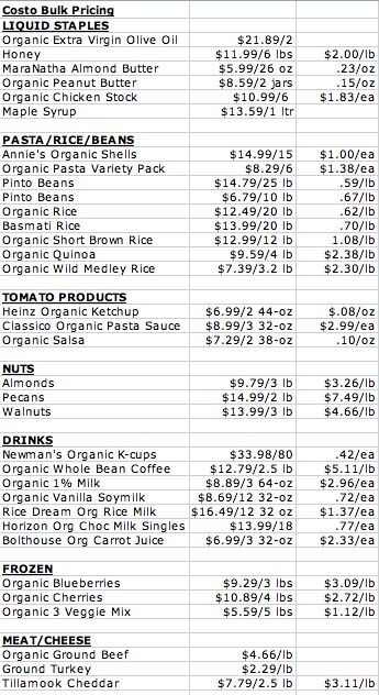 Costco price list for many kitchen staples