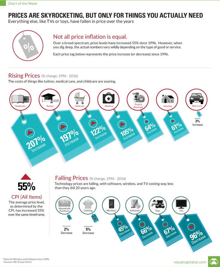867 best economy and markets images on pinterest advertising bear craniata fish tetrapoda mammalia hominidae lesbianmakototachibana menschy if you were malvernweather Gallery