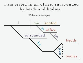 """Diagramming famous novels opening lines: David Foster Wallace's """"Infinite Jest"""""""