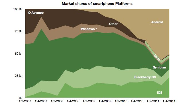 Market shares of smartphone platforms (by www.asymco.com)