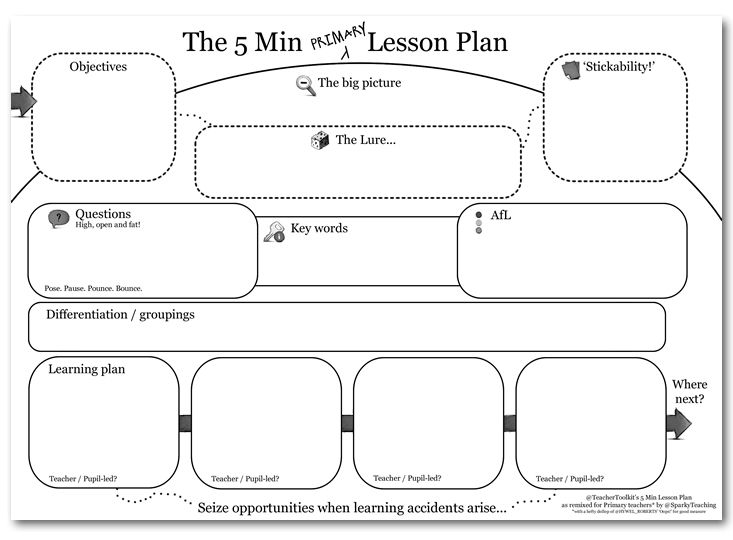 The 5 Minute Primary Lesson Plan - a remix on @Ross Fishkind Fishkind McGill's original idea
