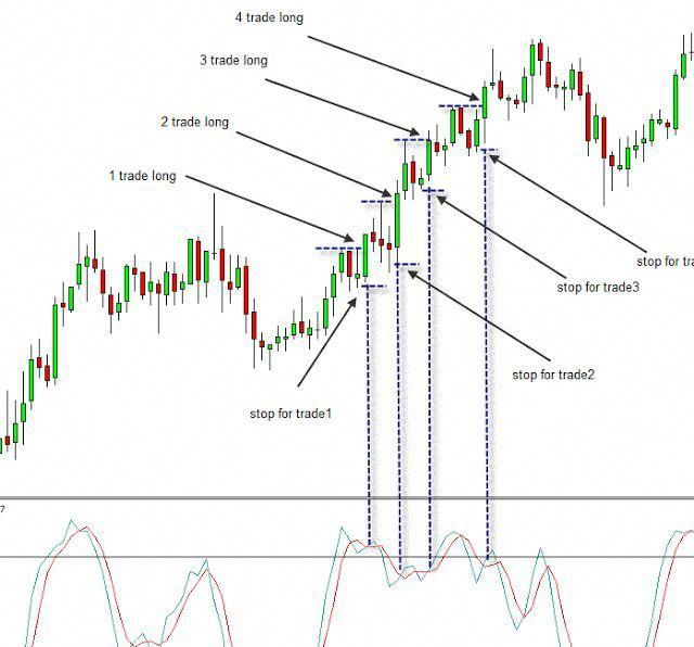 Double Macd Trading Is A Trend Momentum Following Forex Strategy