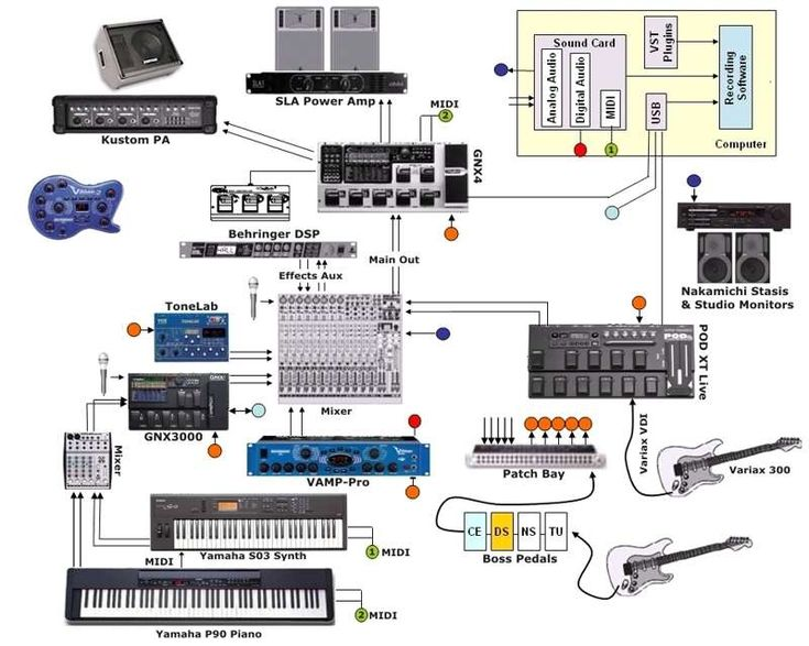 f6cbb85c1d25ab7b740ea834f07dcd2e home studio equipment recording studio 11 best conection diagram images on pinterest recording studio Recording Studio Setup at edmiracle.co