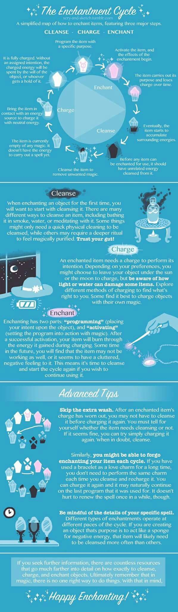 How to cleanse, charge and enchant your magic tools? Use this excellent simplified map and instruction, very helpful when you learning witchcraft, pagan rituals and magic spells