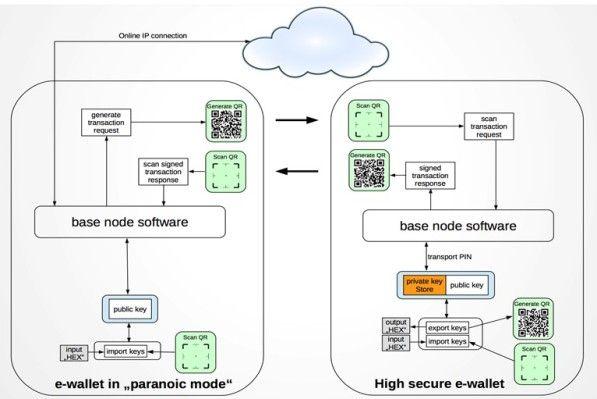 Презентация в деталях, прорывные технологии PlatinCoin