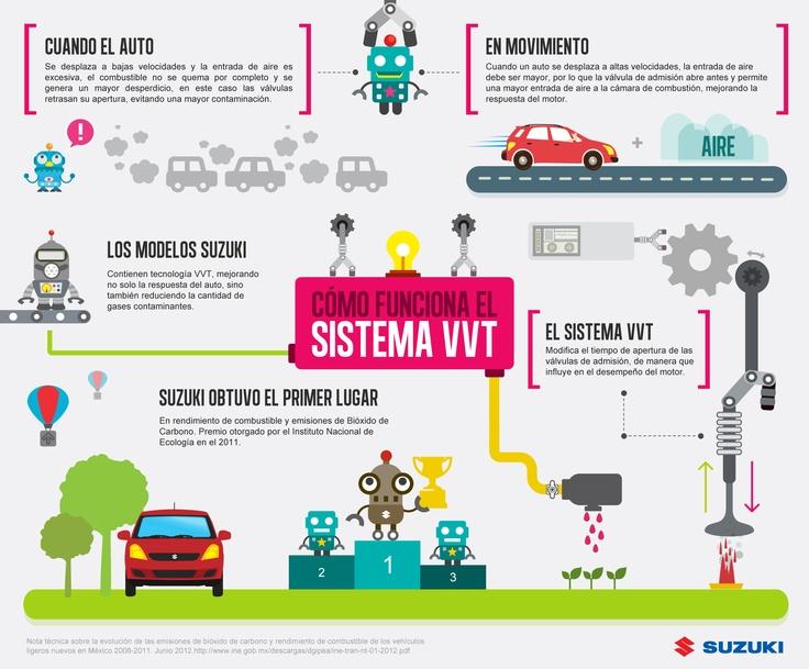 Sistema VVT