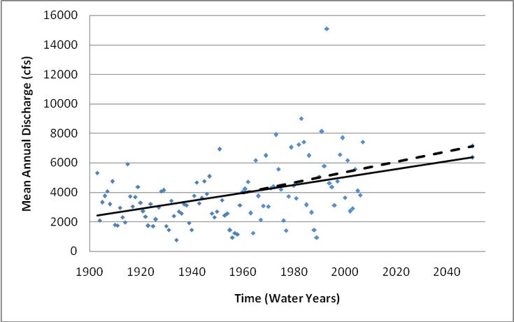 Climate Change Detection and Modeling in Hydrology