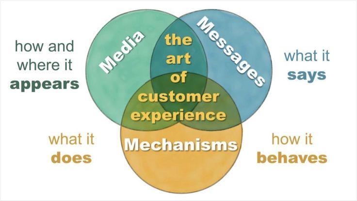 Il marketing può prendere a prestito concetti e metodi dello sviluppo software per diventare più innovativo, veloce e moderno. Il nuovo libro di Scott Brinker