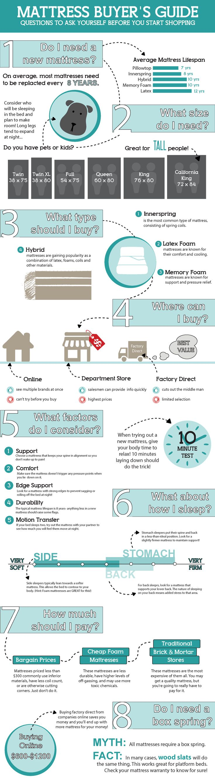 By understanding the pros, cons, and subtle differences between each  mattress option you' · Memory FoamLake ...