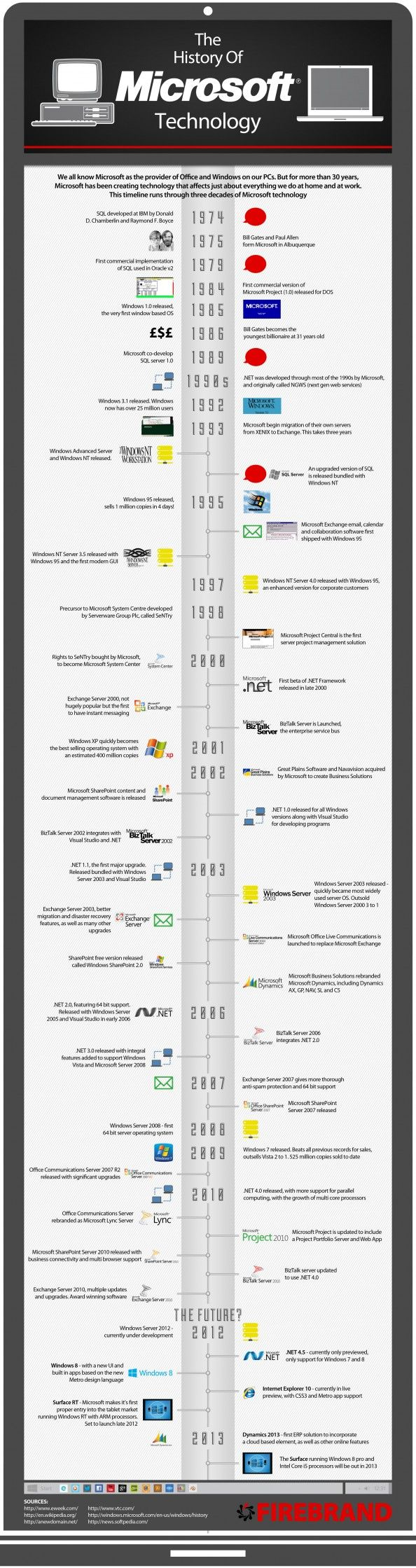 An Infographic looking at the History of Microsoft Technology over the last 30 years covering all major launches. This includes, Windows Server, SQL S…