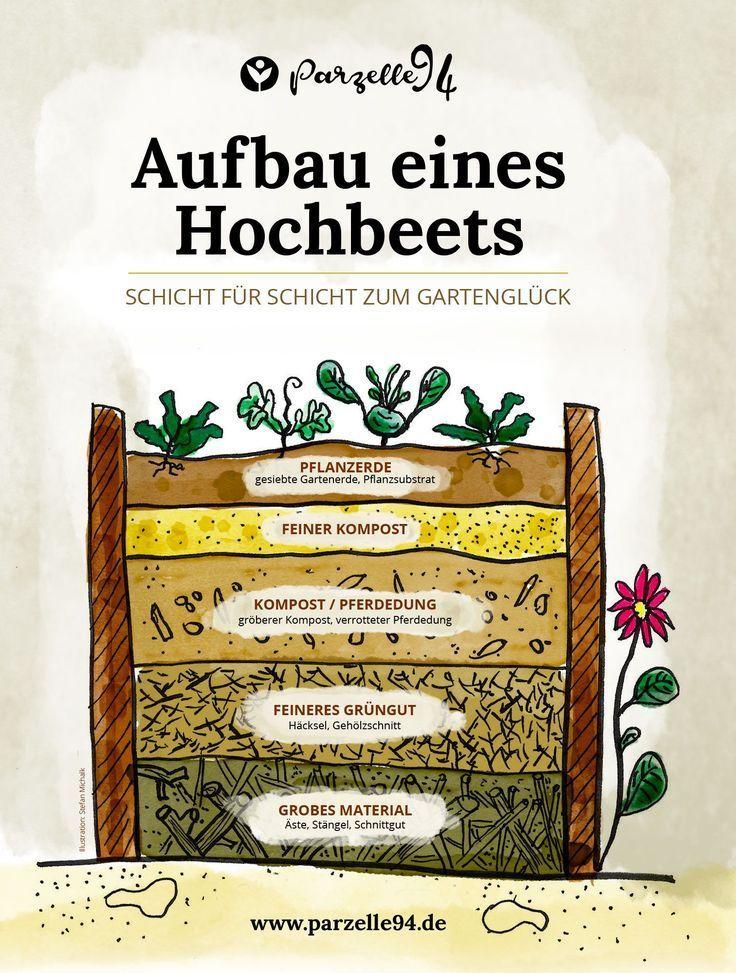 Hochbeet Wieder Befullen Anleitung Und Infografik Hochbeet Gartenerde Beete