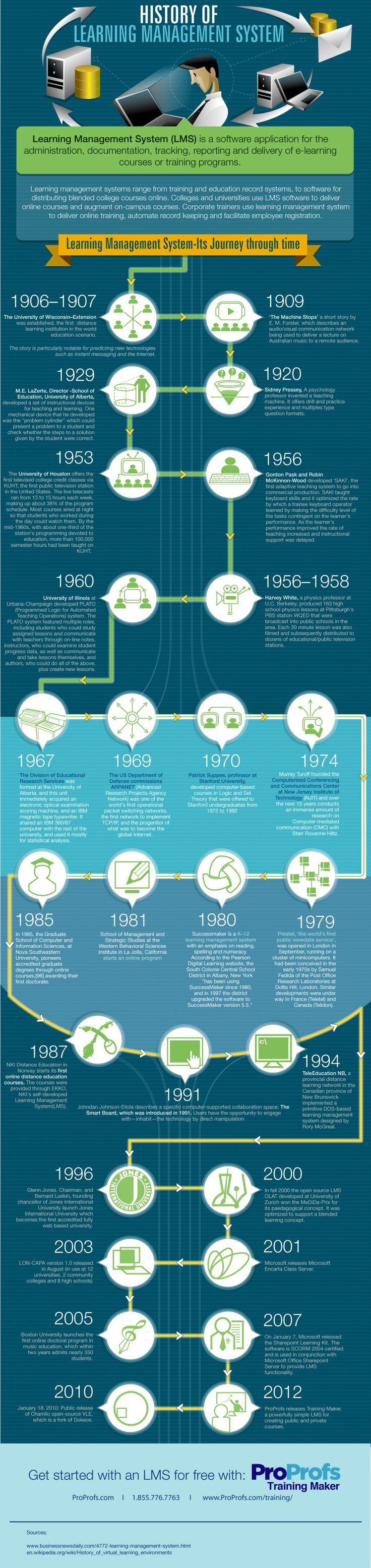 History of Learning Management System #LMS #eLearning