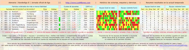 #FÚTBOL #ALEMANIA (2ª) #apuestas #pronósticos #picks Valiosa información 1-X-2. #Software Premium! Bet: http://www.losmillones.com/software/apuestas.html