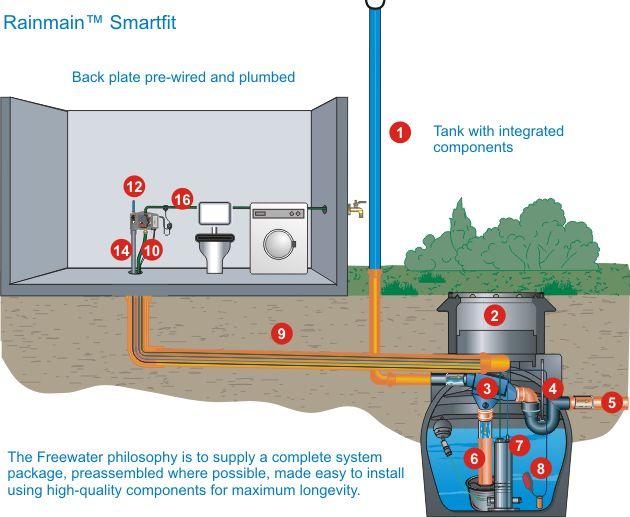 Domestic Rainwater Harvesting - Rainman Smartfit - Freewater UK