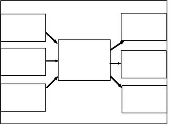 This file includes templates of thinking maps that are ready to use and be written on. Thinking map templates included: circle map, bubble map, double bubble map, tree map, brace map, flow map, cause & effect map, and bridge map, as well as a flew map hybrids.This  file is to be used with Mimio smart boards.