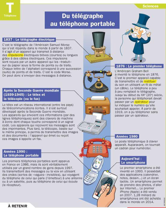 Fiche exposés : Du télégraphe au téléphone portable