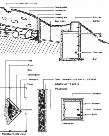 17 best ideas about water catchment on pinterest