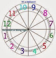 Astroloji Blogu: Astrolojide Evler ve Anlamları (Sadeleştirilmiş, en basit hali ile)