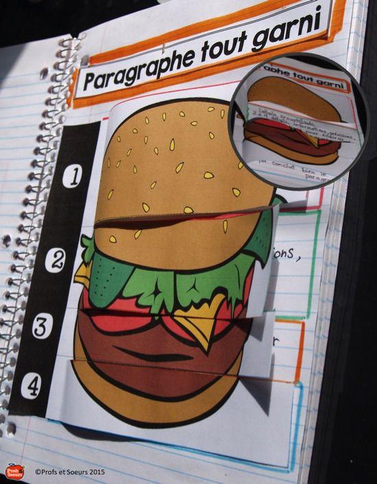 Hamburger ou paragraphe tout garni: pour le cahier interactif, Profs et Soeurs