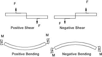 Shear Force And Bending diagrams