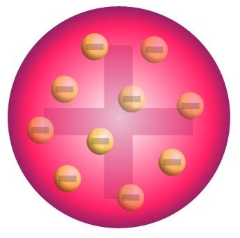 The Plum Pudding Model, which was devised by J.J. Thompson by the end of the 19th century, was a crucial step in the development of atomic physics