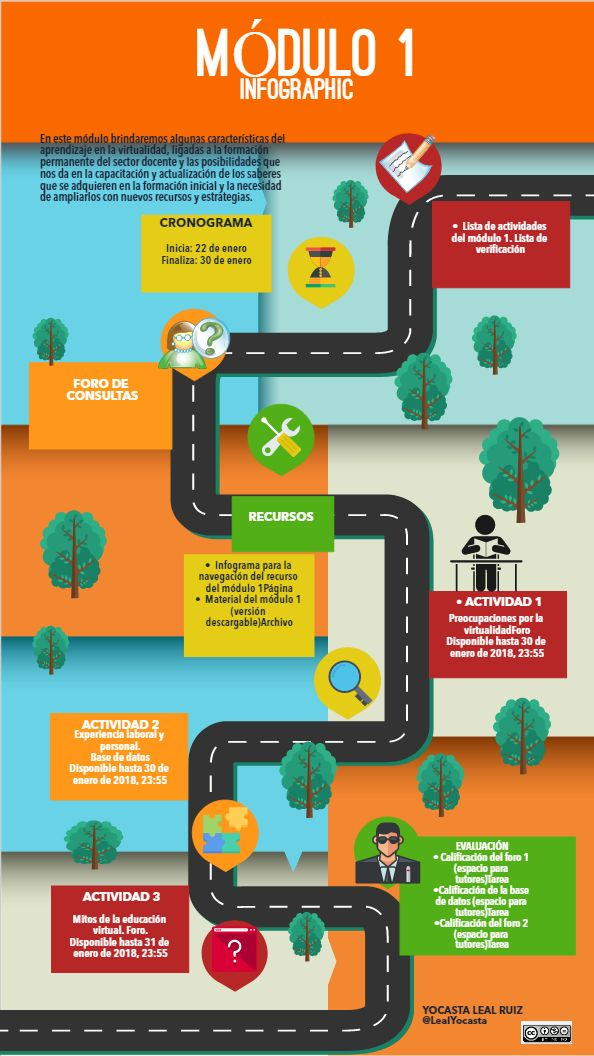 Ruta Para Realizar Módulo 1 Infographic Tools Creative