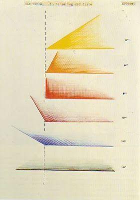 Kandinsky colour theory and angles