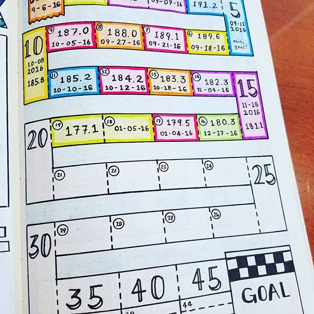 Weight Loss Tracker  Well, this is kind of fun. I've been able to fill in three boxes of three pounds lost, just since starting back on my healthy goals this past Sunday! Not too shabby! I'm just four pounds away from the lightest I've been in 12 years! Y