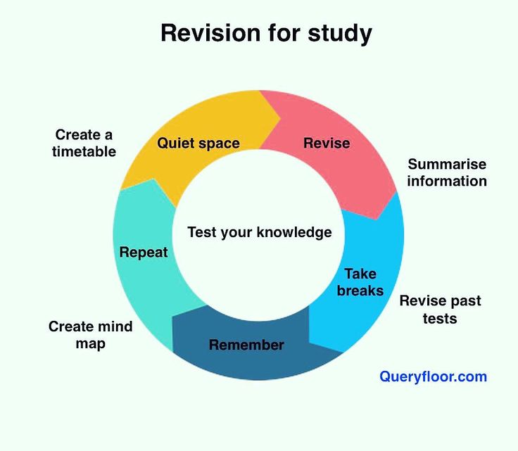 """A mind map allows you to see the whole topic on one sheet of paper. Making the mind map helps you learn both the detail and the big picture of a topic."" #study #studying #learning #education #revision revision tips 