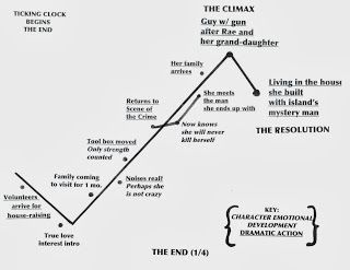 How to Plot the Climax of Your Story on a Plot Planner using The End (1/4) of Folly by award-winning mystery writer Laurie R. King http://plotwhisperer.blogspot.com/2013/10/how-to-plot-and-write-climax-of-your.html