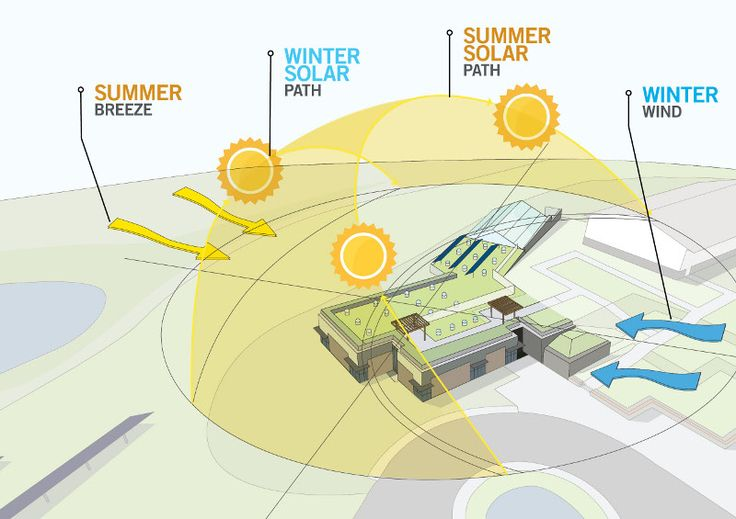 The Sun as the Step number One to Your New Build (or Bought) Home! – Architecture Admirers