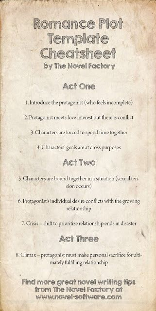 everything4writers:  Beginner's Novel Writing Tips by The Novel Factory: Romance Novel Plot Template Cheatsheet