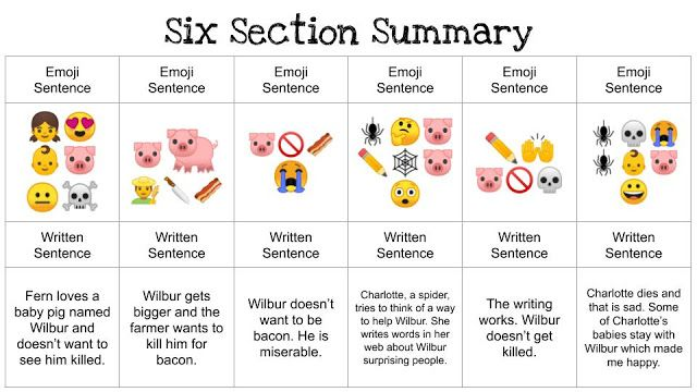 Emoji Summaries In 2020 Writing Activities Emoji Sentences Sentence Writing