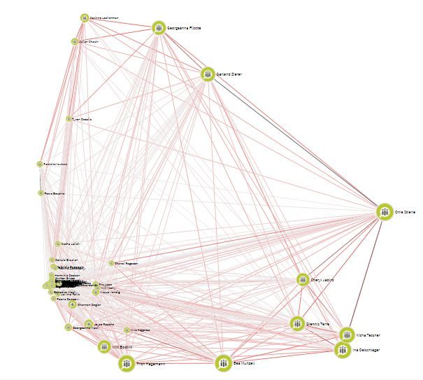 basic overview in sociogram, 120 members company
