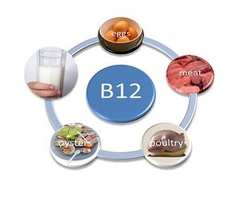 Instructions for Vitamin B12 Shots - The vitamin B12 shot, or injection, is only given by prescription for people who have a deficiency of vitamin B. To little vitamin B in the system can precipitate anemia. So instructions are essential.