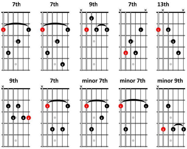best 20  blues guitar chords ideas on pinterest