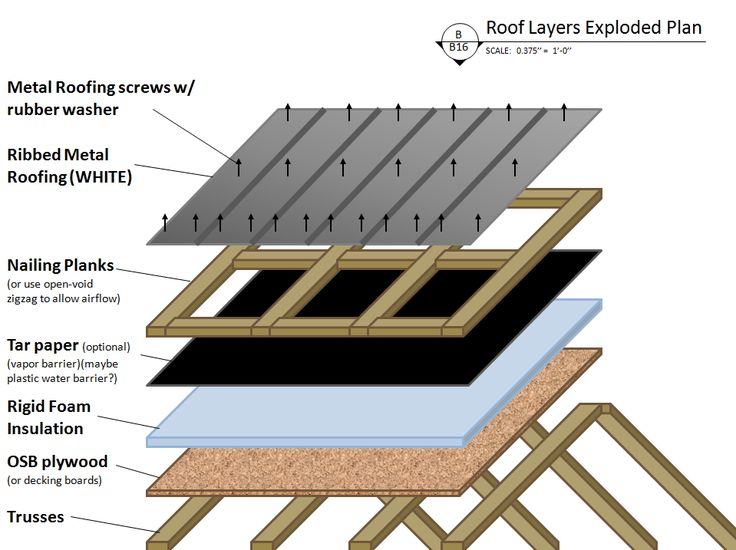 Roof Layers Exploded View Hurricane Ties To Attach To Lb