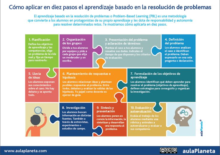 El aprendizaje basado en la resolución de problemas o Problem-Based Learning (PBL) es una metodología que sitúa a los alumnos en el centro del aprendizaje y les dota de responsabilidad para resolver con autonomía...