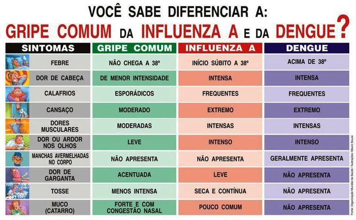 Quais são os sintomas e sinais da dengue? - Saúde no corpo