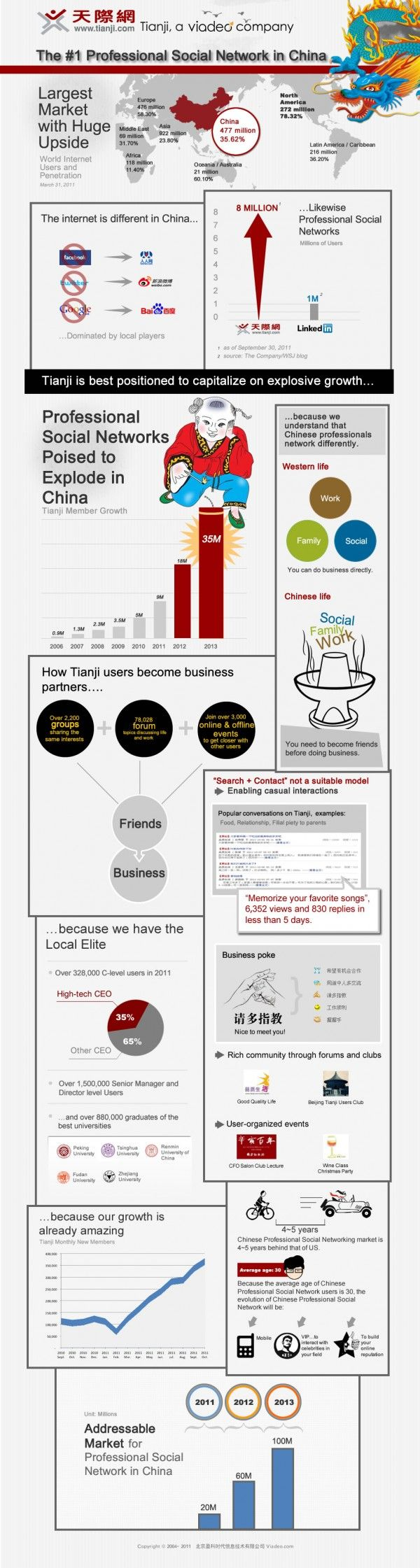 Business social networking in China set to grow five fold by 2013 [Infographic] #FlowConnection
