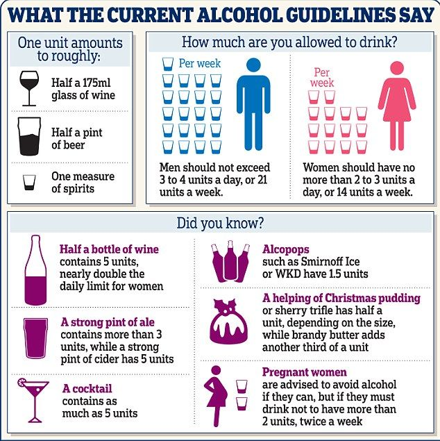 Government slashes alcohol intake for men but doctors fear amount is still…