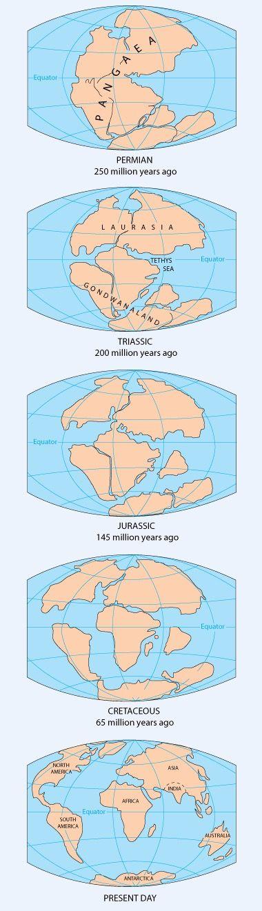 The Earth Eras