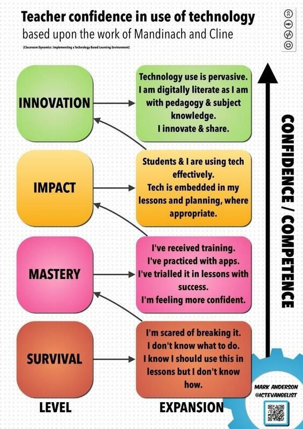 A poster showing teacher confidence in technology. Administrators - It is crucial staff get proper PD. #CCSDTech