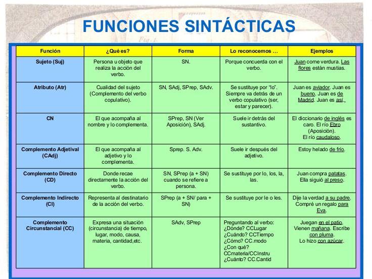 sintaxis-6039602 by MiiudeCat via Slideshare                                                                                                                                                                                 Más