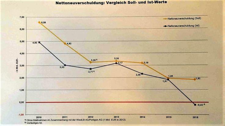 Die Genossen können  Wirtschaft – NRW Haushalt 2016 ohne Schulden