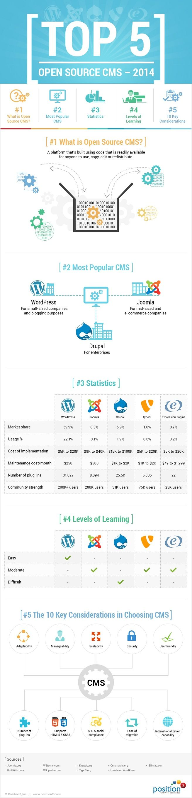 content management systems are for managing your website in a single dashboard want to know