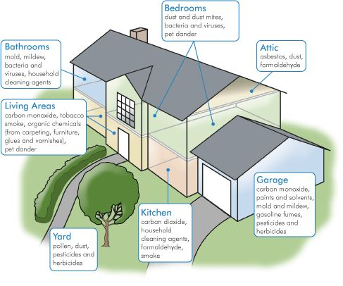 Indoor Air Pollution #CleanAir >> Reduce your indoor air pollution with info from http://wiselygreen.com/radon-exposure-how-to-avoid-the-hidden-dangers-of-radon-gas/