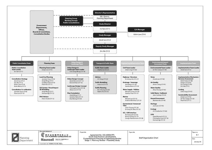 engineering firm organizational structures