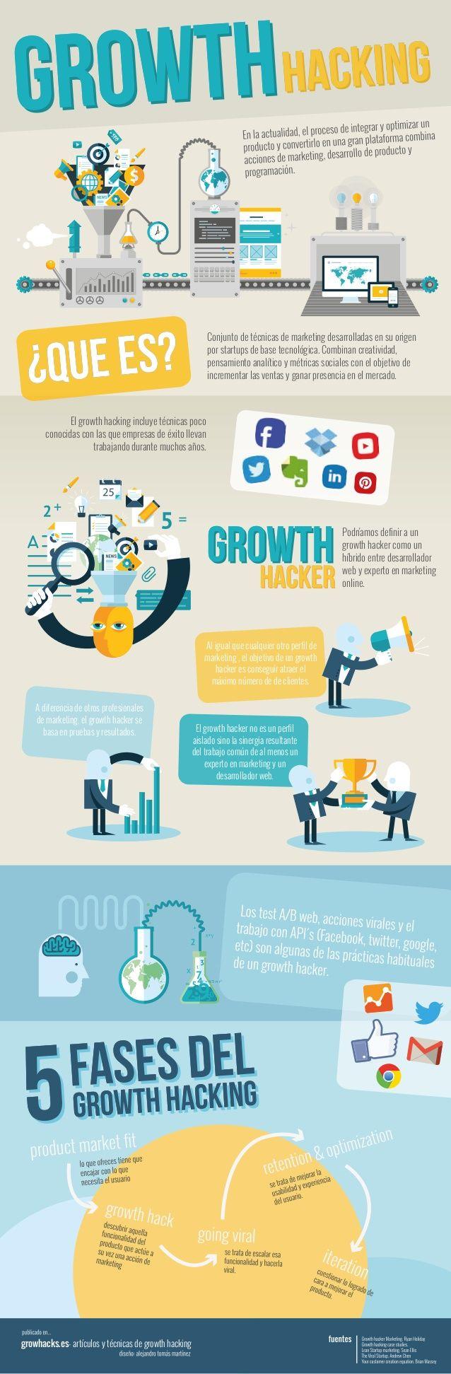 ¿Qué es Growth Hacking?