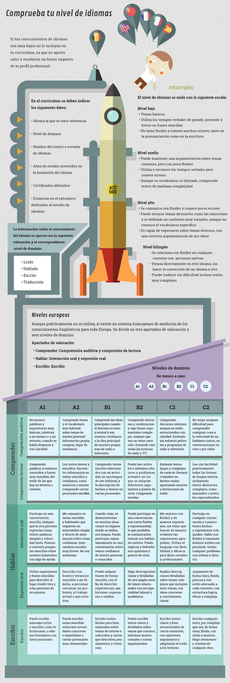 Mejores 40 imágenes de Orientación Laboral en Pinterest | Anuncios ...